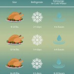 Thanksgiving Turkey Thaw Times
