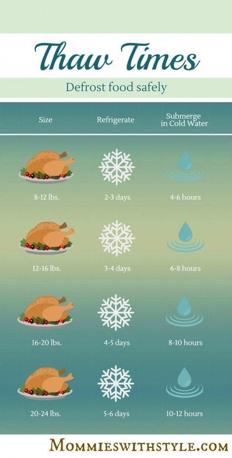 turkeythawtimes